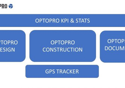 Optopro - 5 Modules