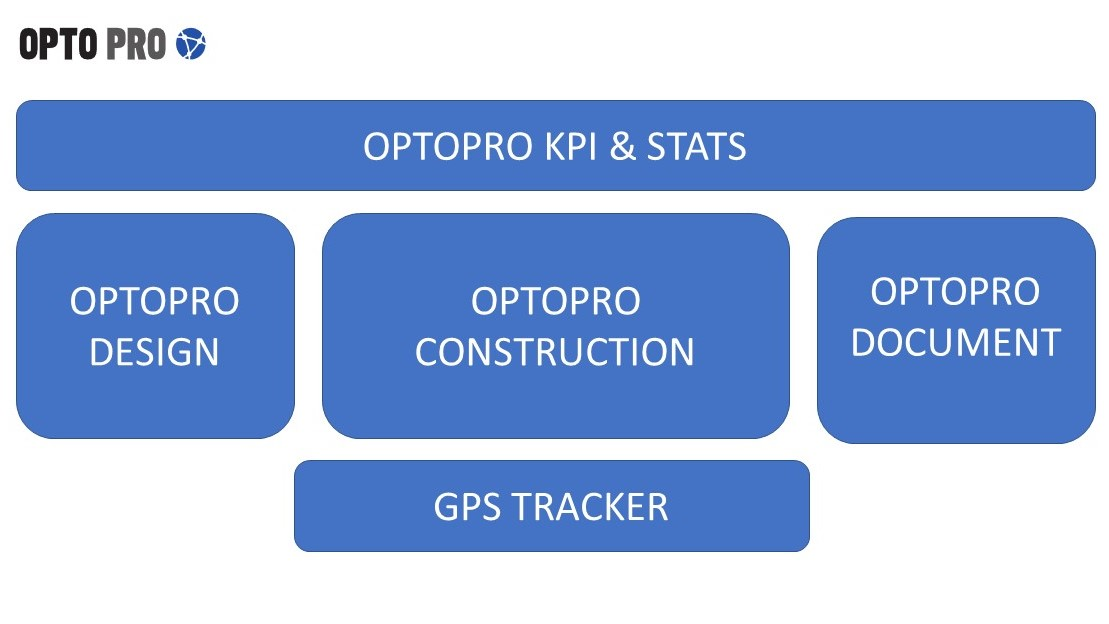 Optopro modules