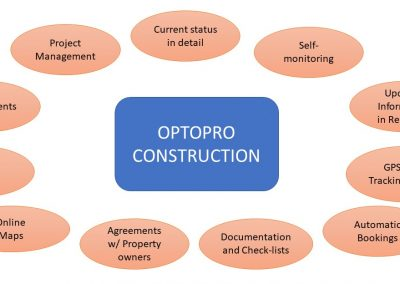 Optopro - Construstion