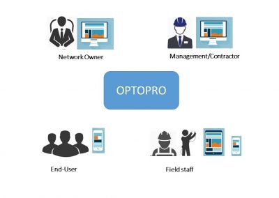 Optopro networks